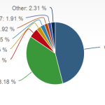 Windows 8 is ranked as Fourth most popular OS in the World surpassing Mac OS X 10.8