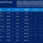 Microsoft fixes critical security flaws in IE and RDC